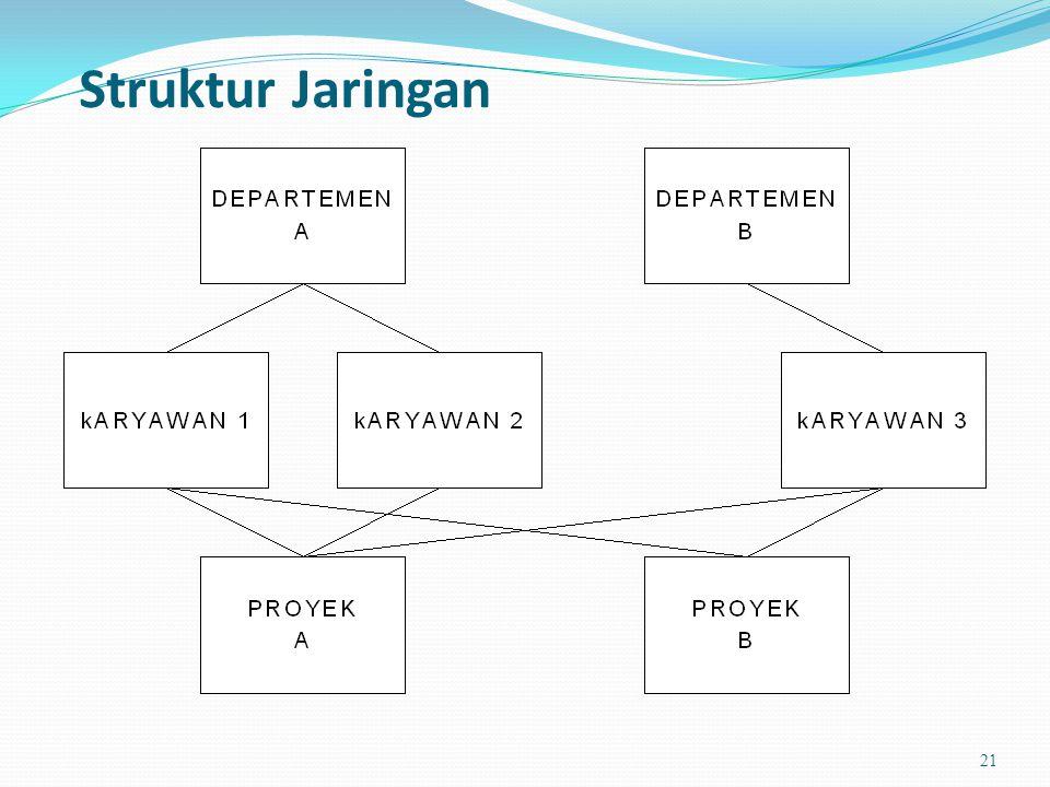 Struktur Jaringan 21