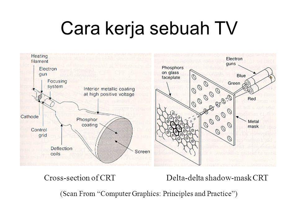 Pertelevisian Ada tiga standar utama penyiaran yang berlaku saat ini.