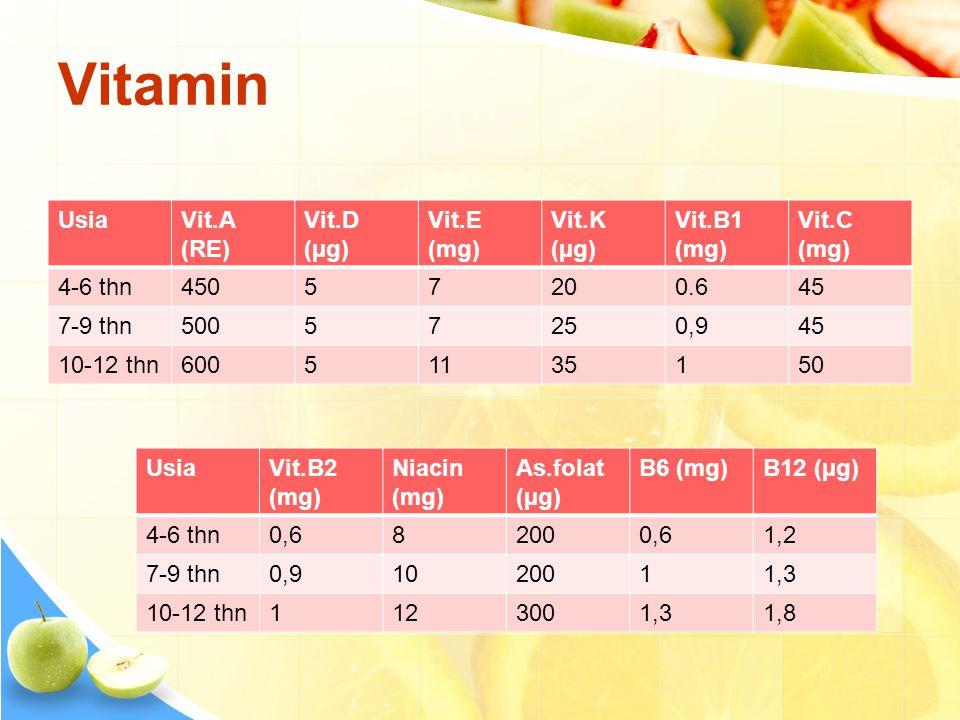 Vitamin UsiaVit.A (RE) Vit.D (µg) Vit.E (mg) Vit.K (µg) Vit.B1 (mg) Vit.C (mg) 4-6 thn45057200.645 7-9 thn50057250,945 10-12 thn60051135150 UsiaVit.B2 (mg) Niacin (mg) As.folat (µg) B6 (mg)B12 (µg) 4-6 thn0,682000,61,2 7-9 thn0,91020011,3 10-12 thn1123001,31,8