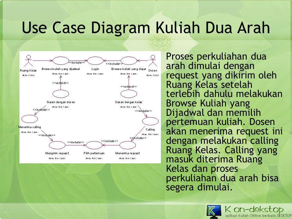 Use Case Diagram Kuliah Dua Arah Proses perkuliahan dua arah dimulai dengan request yang dikirim oleh Ruang Kelas setelah terlebih dahulu melakukan Br