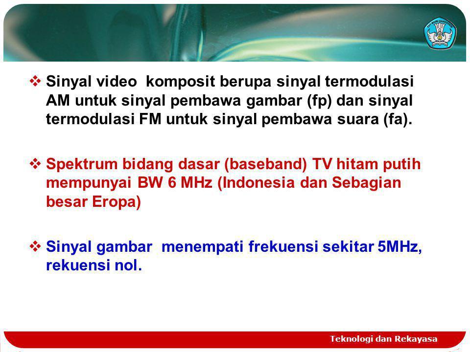 Teknologi dan Rekayasa  Sinyal video komposit berupa sinyal termodulasi AM untuk sinyal pembawa gambar (fp) dan sinyal termodulasi FM untuk sinyal pe