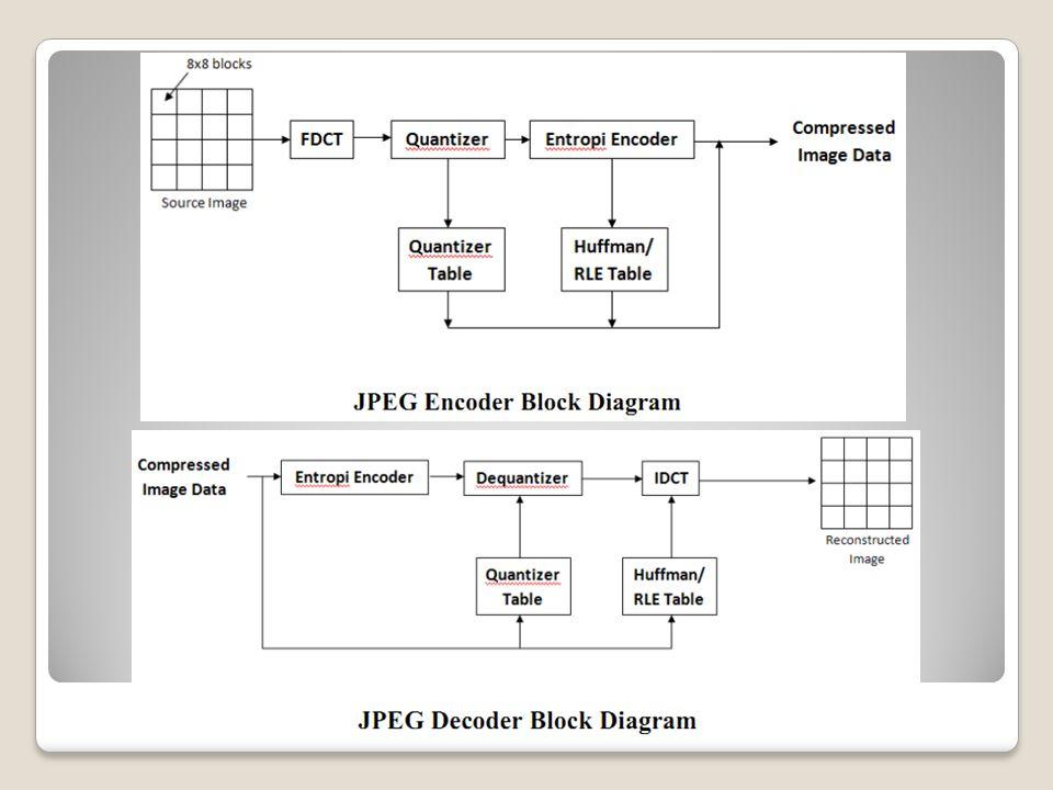 Kompresi MPEG  Transformasi sistem warna RGB ke sistem warna YCbCr, yaitu dengan cara men-downsampling komponen chrominance Cb dan Cr.