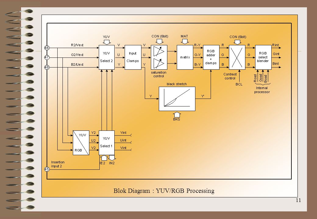 11 Blok Diagram : YUV/RGB Processing