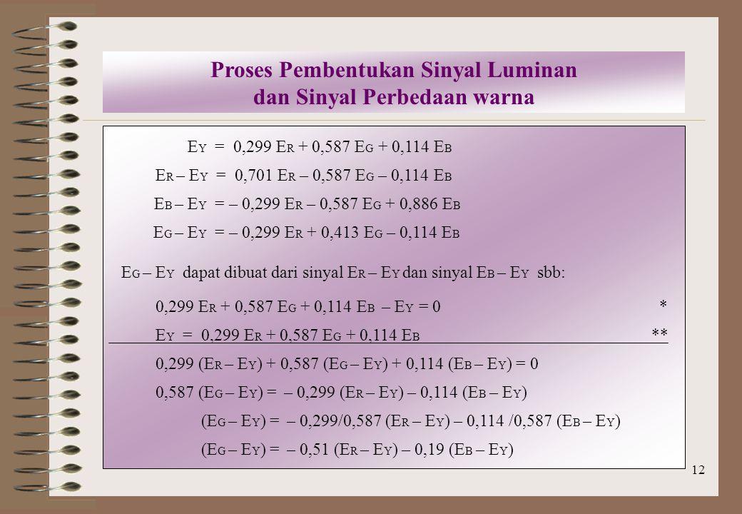 12 Proses Pembentukan Sinyal Luminan dan Sinyal Perbedaan warna E Y = 0,299 E R + 0,587 E G + 0,114 E B E R – E Y = 0,701 E R – 0,587 E G – 0,114 E B