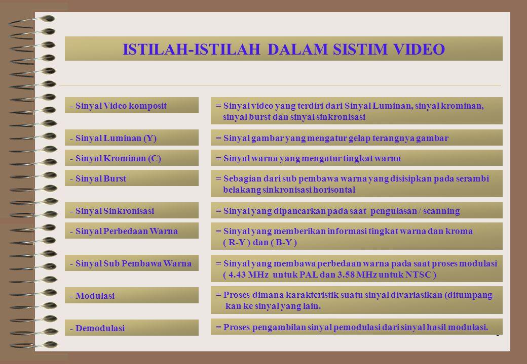 3 ISTILAH-ISTILAH DALAM SISTIM VIDEO - Sinyal Video komposit - Sinyal Luminan (Y) - Sinyal Krominan (C) - Sinyal Sub Pembawa Warna - Sinyal Perbedaan