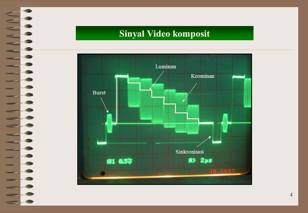 5 Modulasi & Demodulasi Sinyal Pemodulasi Sinyal Pembawa Sinyal Termodulasi