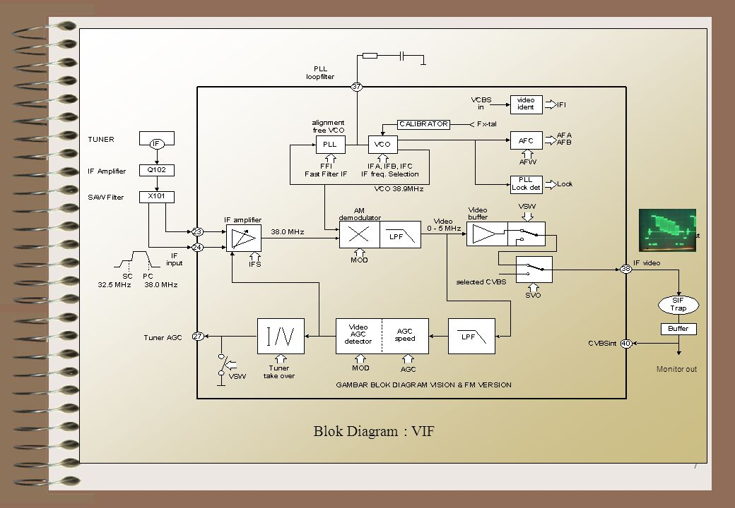 7 Blok Diagram : VIF Monitor out
