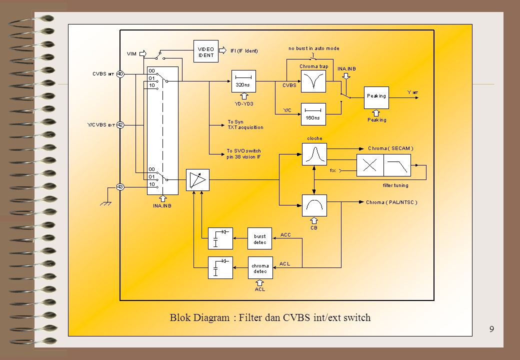 9 Blok Diagram : Filter dan CVBS int/ext switch