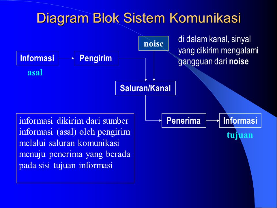 Diagram Blok Sistem Komunikasi InformasiPengirim Saluran/Kanal PenerimaInformasi noise asal tujuan informasi dikirim dari sumber informasi (asal) oleh