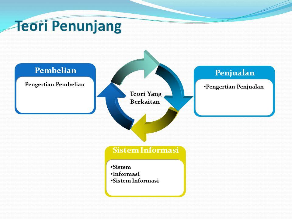 Teori Penunjang Teori Yang Berkaitan Pembelian Pengertian Pembelian Sistem Informasi • Sistem • Informasi • Sistem Informasi Penjualan • Pengertian Pe
