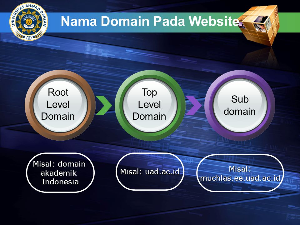 Nama Domain Pada Website Misal: domain akademikIndonesia Misal: uad.ac.id Misal:muchlas.ee.uad.ac.id Root Level Domain Top Level Domain Sub domain