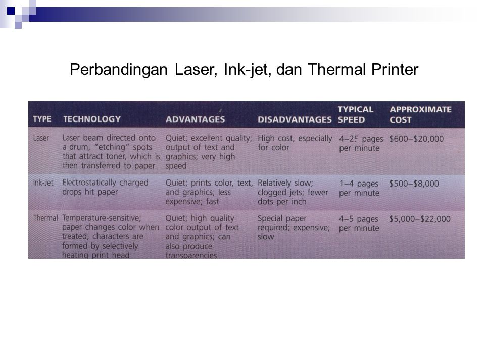 Perbandingan Laser, Ink-jet, dan Thermal Printer