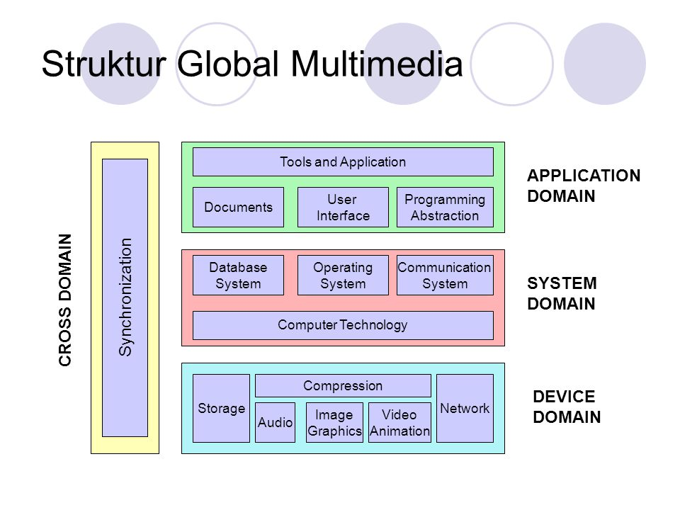 Struktur Global Multimedia Synchronization Tools and Application Documents User Interface Programming Abstraction Database System Operating System Com