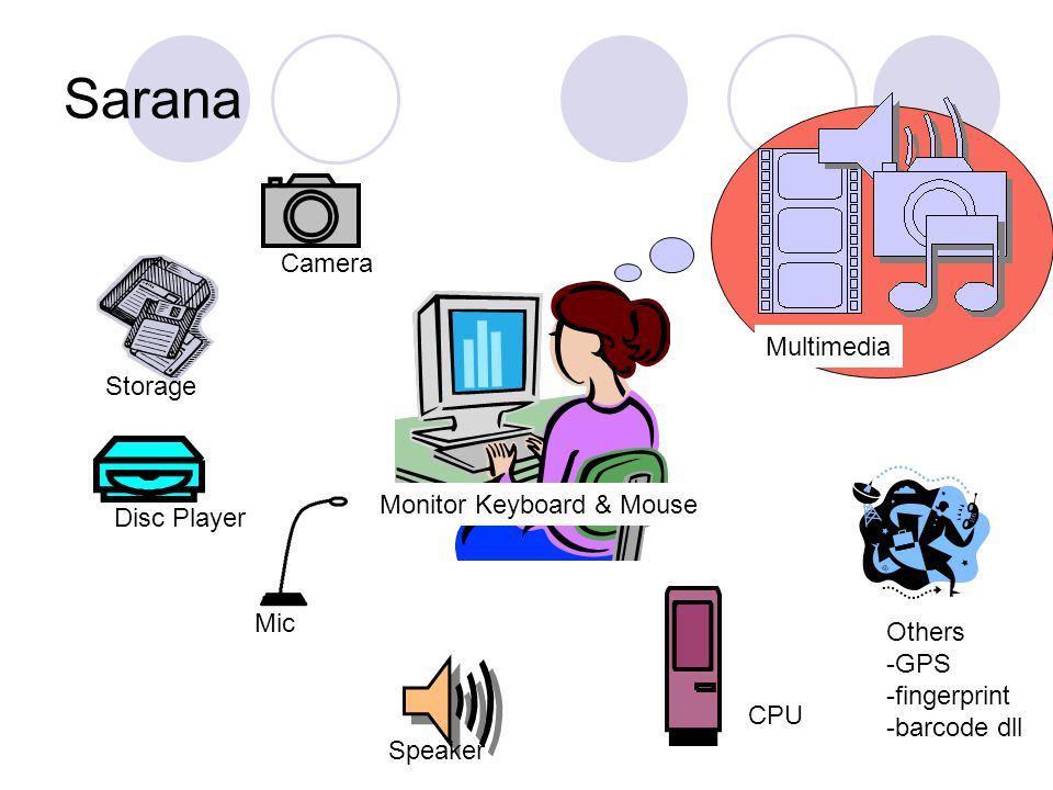 Sarana Monitor Keyboard & Mouse Mic Speaker CPU Disc Player Storage Camera Multimedia Others -GPS -fingerprint -barcode dll