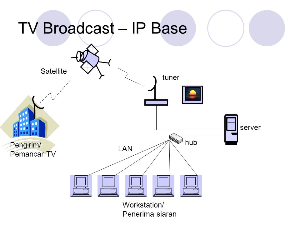 TV Broadcast – IP Base hub server tuner LAN Workstation/ Penerima siaran Satellite Pengirim/ Pemancar TV