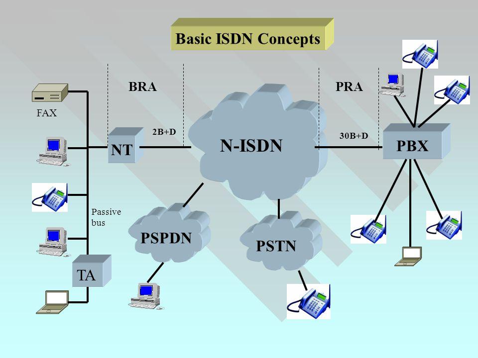 NT PBX PSTN N-ISDN PSPDN 30B+D 2B+D BRAPRA Basic ISDN Concepts TA FAX Passive bus