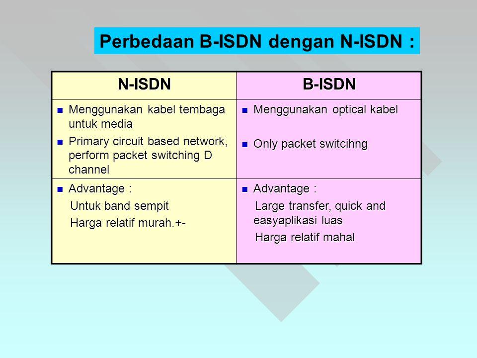 Perbedaan B-ISDN dengan N-ISDN : N-ISDNB-ISDN  Menggunakan kabel tembaga untuk media  Primary circuit based network, perform packet switching D channel  Menggunakan optical kabel  Only packet switcihng  Advantage : Untuk band sempit Untuk band sempit Harga relatif murah.+- Harga relatif murah.+-  Advantage : Large transfer, quick and easyaplikasi luas Large transfer, quick and easyaplikasi luas Harga relatif mahal Harga relatif mahal