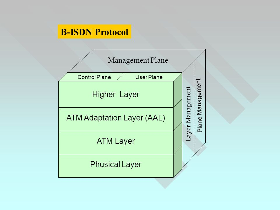 B-ISDN Protocol Phusical Layer ATM Layer ATM Adaptation Layer (AAL) Higher Layer Management Plane Control PlaneUser Plane Layer Management Plane Management