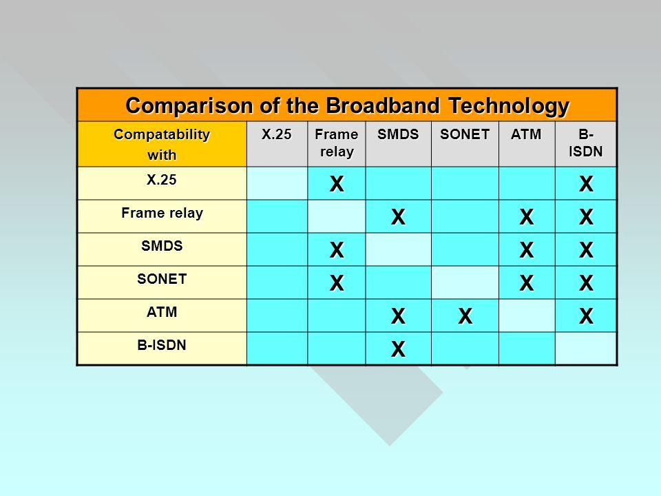 CompatabilitywithX.25 Frame relay SMDSSONETATM B- ISDN X.25XX Frame relay XXX SMDSXXX SONETXXX ATMXXX B-ISDNX