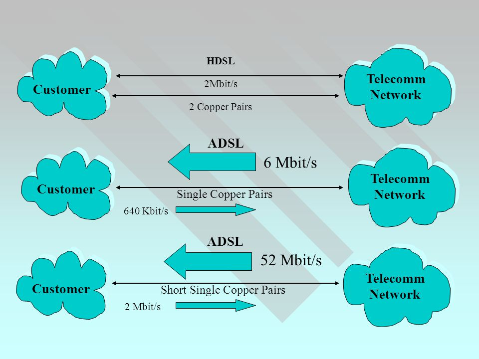Customer Telecomm Network Customer Telecomm Network Customer Telecomm Network HDSL 2Mbit/s 2 Copper Pairs 6 Mbit/s 640 Kbit/s Single Copper Pairs ADSL Short Single Copper Pairs 52 Mbit/s 2 Mbit/s