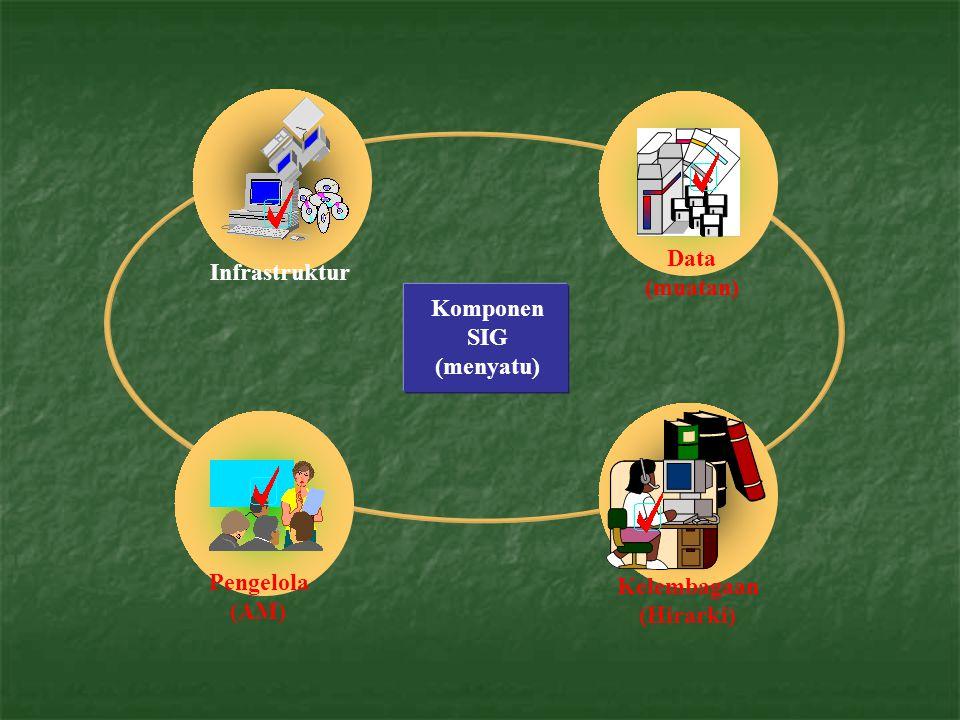  Keberadaan SIG berbasis web yang mampu membuka akses data kepada publik dengan memanfaatkan teknologi GPS sangat signifikan.
