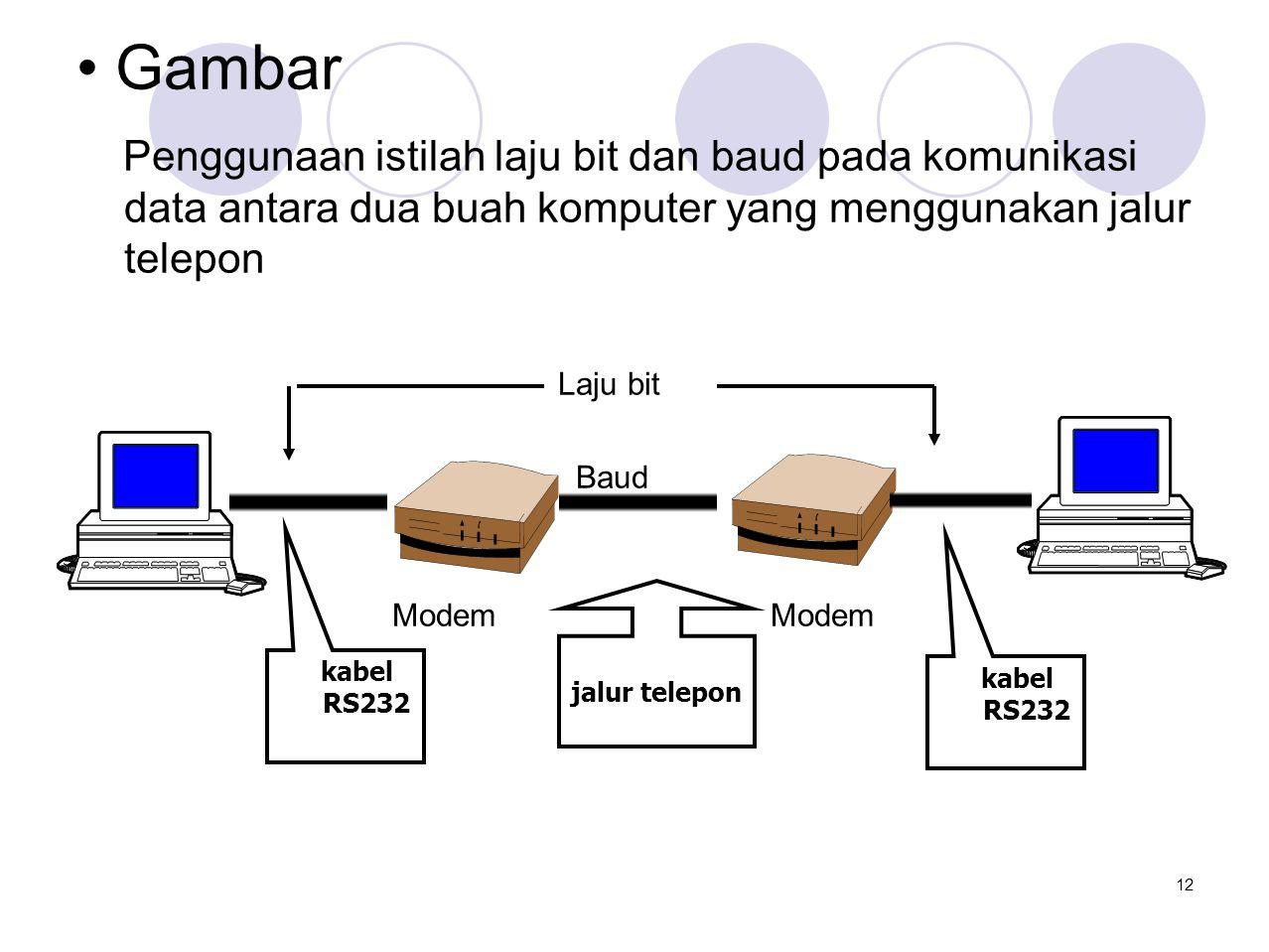 • Gambar Penggunaan istilah laju bit dan baud pada komunikasi data antara dua buah komputer yang menggunakan jalur telepon Laju bit Baud Modem Modem k