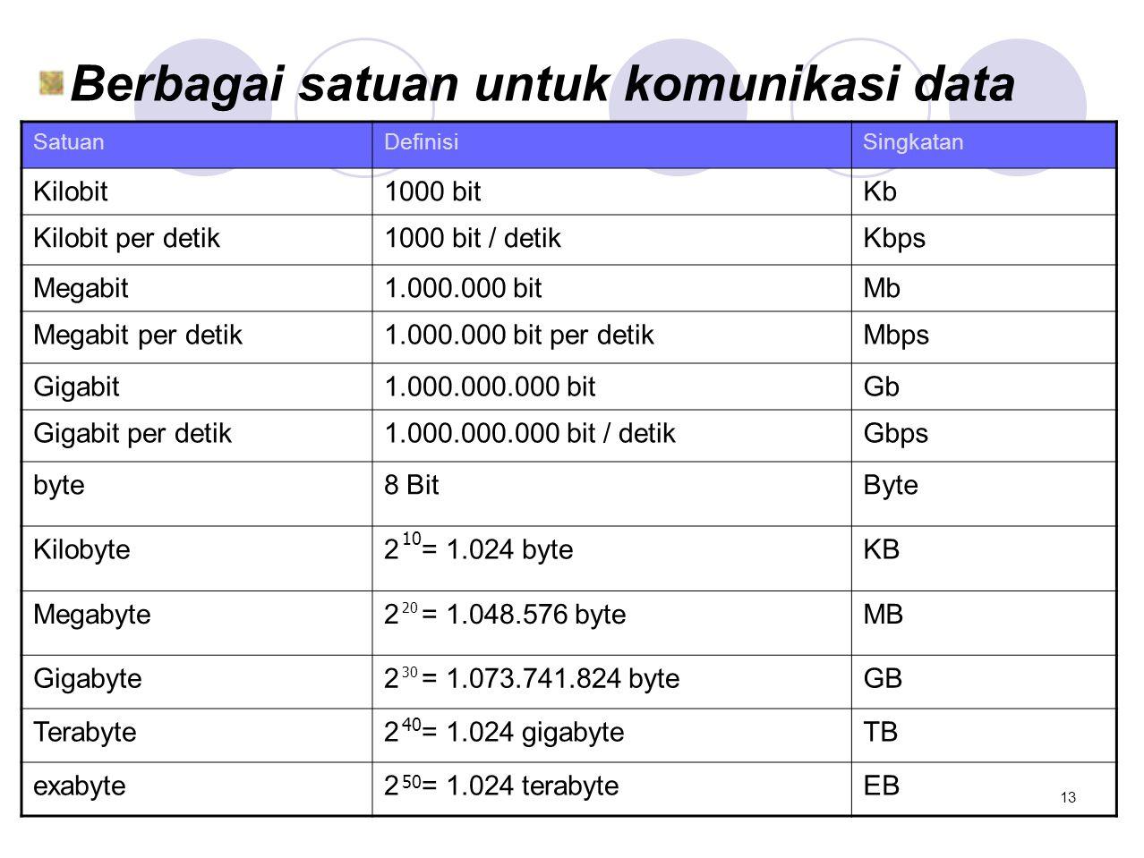 Berbagai satuan untuk komunikasi data SatuanDefinisiSingkatan Kilobit1000 bitKb Kilobit per detik1000 bit / detikKbps Megabit1.000.000 bitMb Megabit p