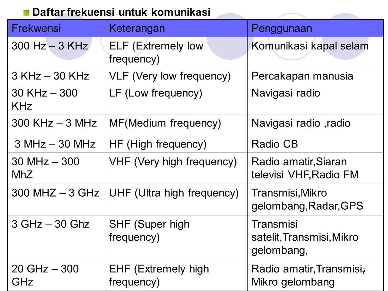 Daftar frekuensi untuk komunikasi FrekwensiKeteranganPenggunaan 300 Hz – 3 KHzELF (Extremely low frequency) Komunikasi kapal selam 3 KHz – 30 KHzVLF (