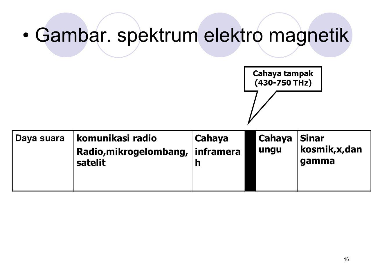• Gambar. spektrum elektro magnetik Daya suara komunikasi radio Radio,mikrogelombang, satelit Cahaya inframera h Cahaya ungu Sinar kosmik,x,dan gamma