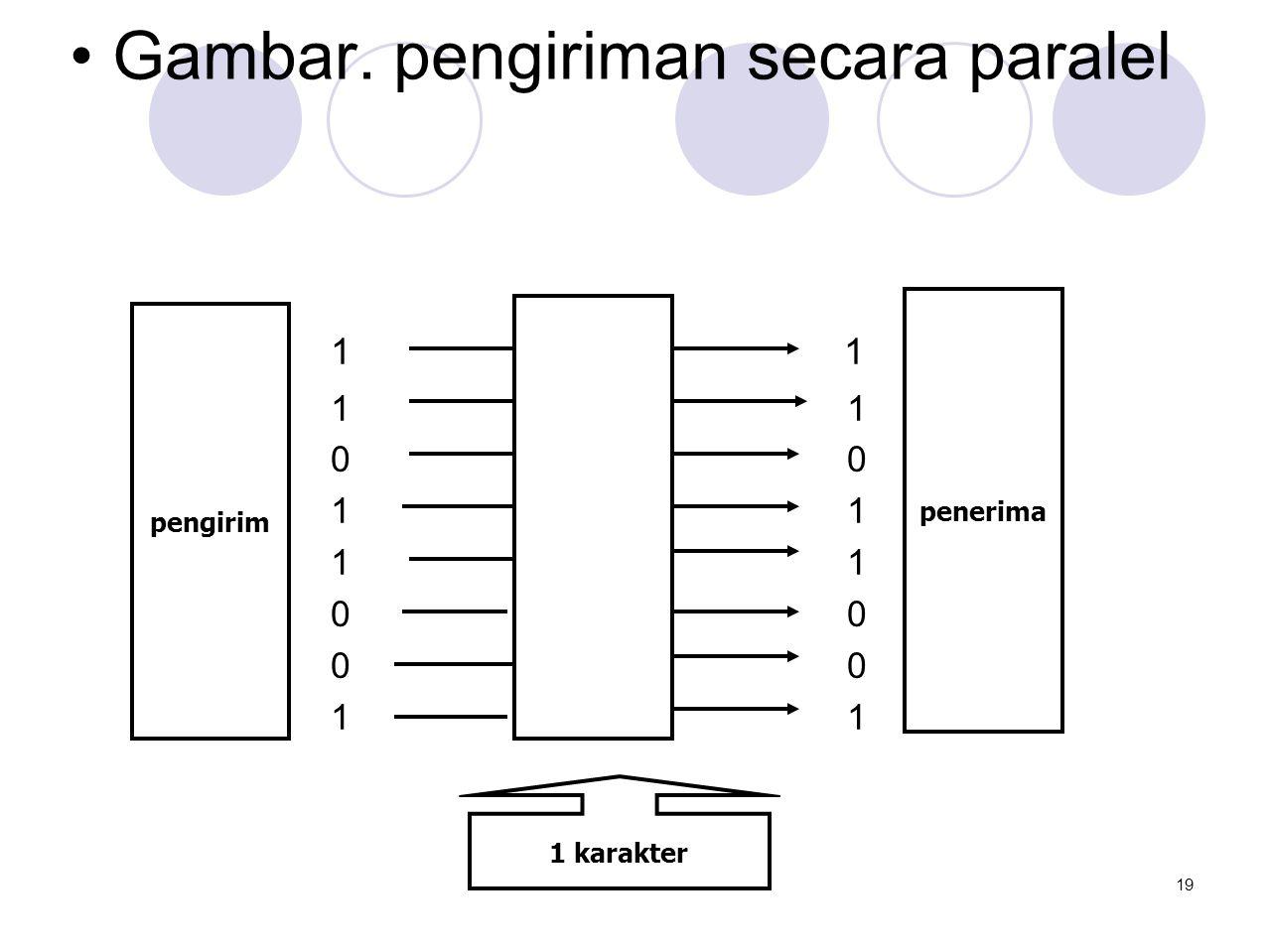 • Gambar. pengiriman secara paralel 1 1 1 0 1 0 1 pengirim penerima 1 karakter 19