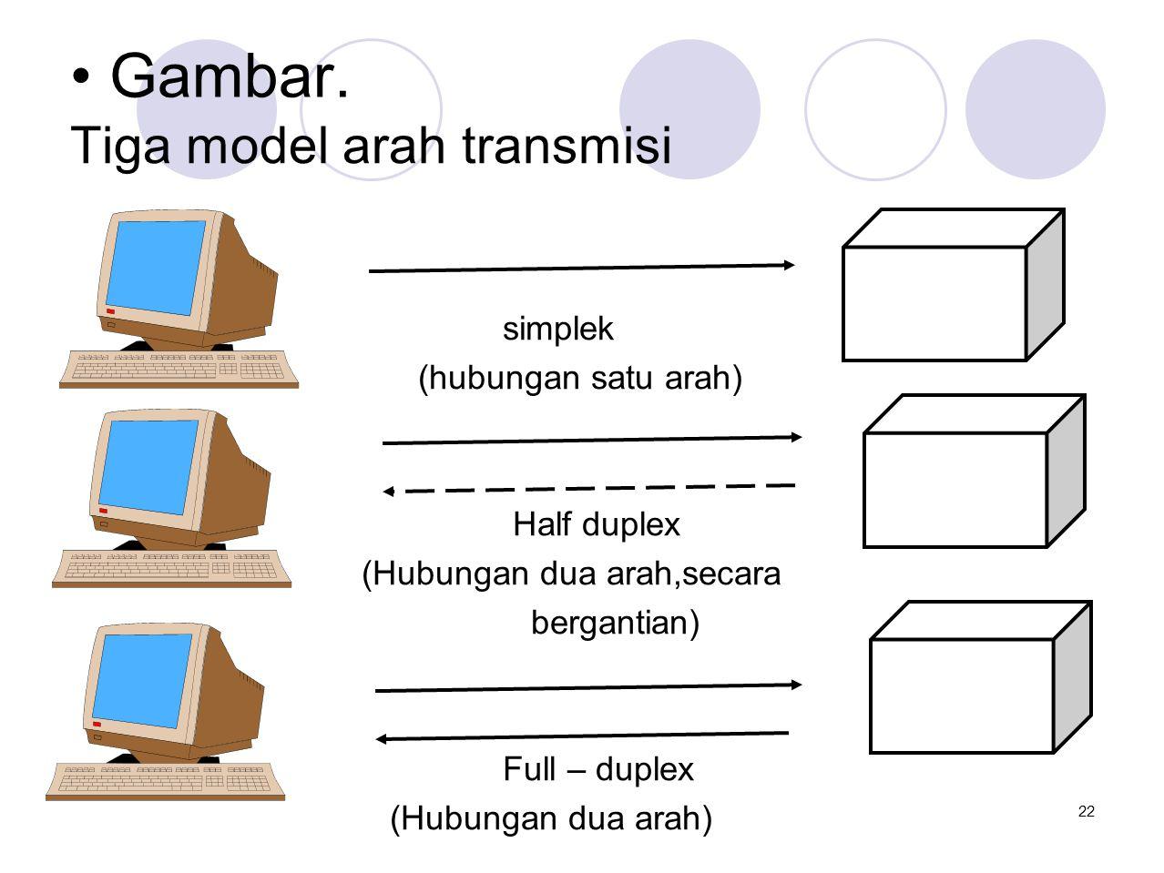 • Gambar. Tiga model arah transmisi simplek (hubungan satu arah) Half duplex (Hubungan dua arah,secara bergantian) Full – duplex (Hubungan dua arah) 2
