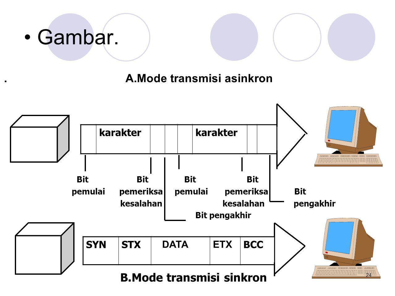• Gambar.. A.Mode transmisi asinkron Bit Bit Bit Bit pemulai pemeriksa pemulai pemeriksa Bit kesalahan kesalahan pengakhir Bit pengakhir B.Mode transm
