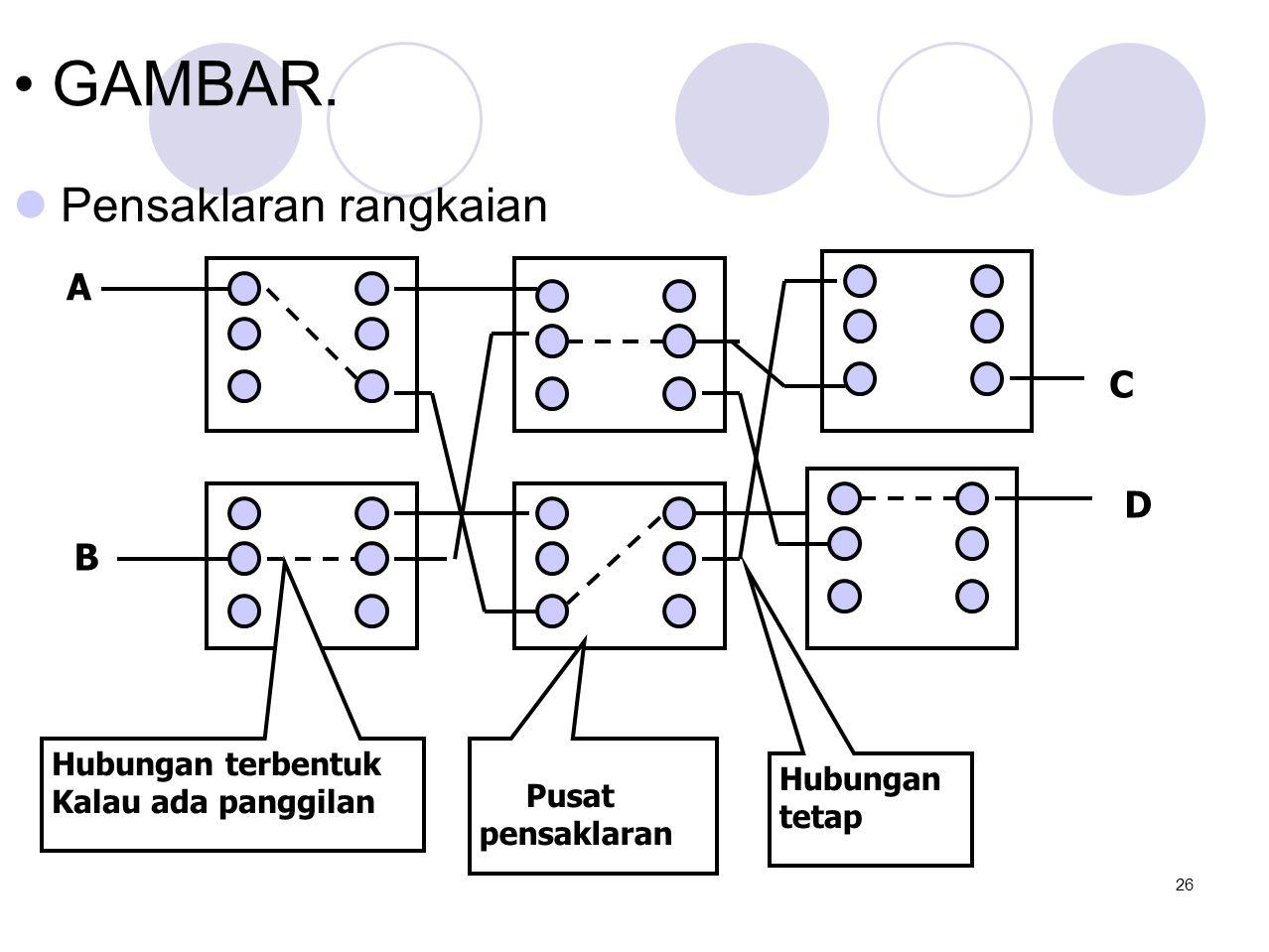 • GAMBAR.  Pensaklaran rangkaian A B C D Pusat pensaklaran Hubungan tetap Hubungan terbentuk Kalau ada panggilan 26