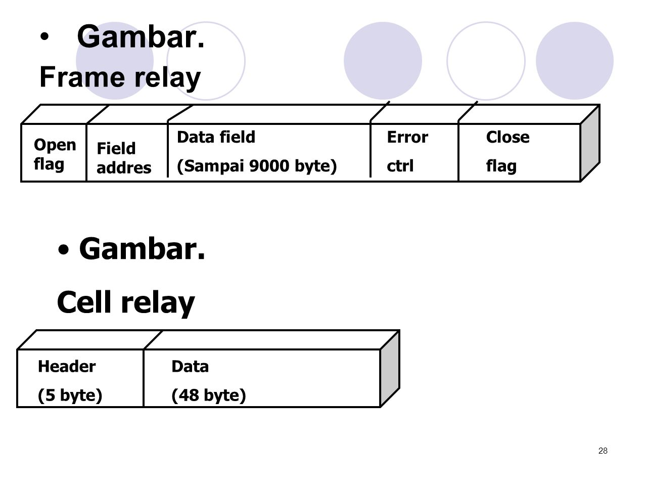 • Gambar. Frame relay Open flag Field addres Data field (Sampai 9000 byte) Close flag Error ctrl • Gambar. Cell relay Header (5 byte) Data (48 byte) 2