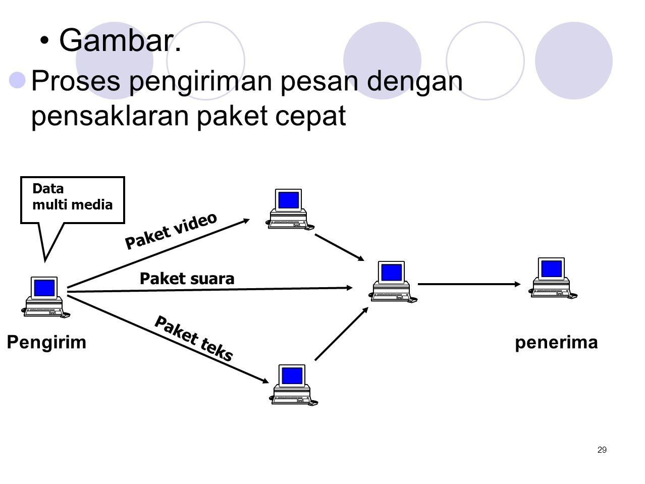 • Gambar.  Proses pengiriman pesan dengan pensaklaran paket cepat Pengirim penerima Data multi media Paket video Paket suara Paket teks 29