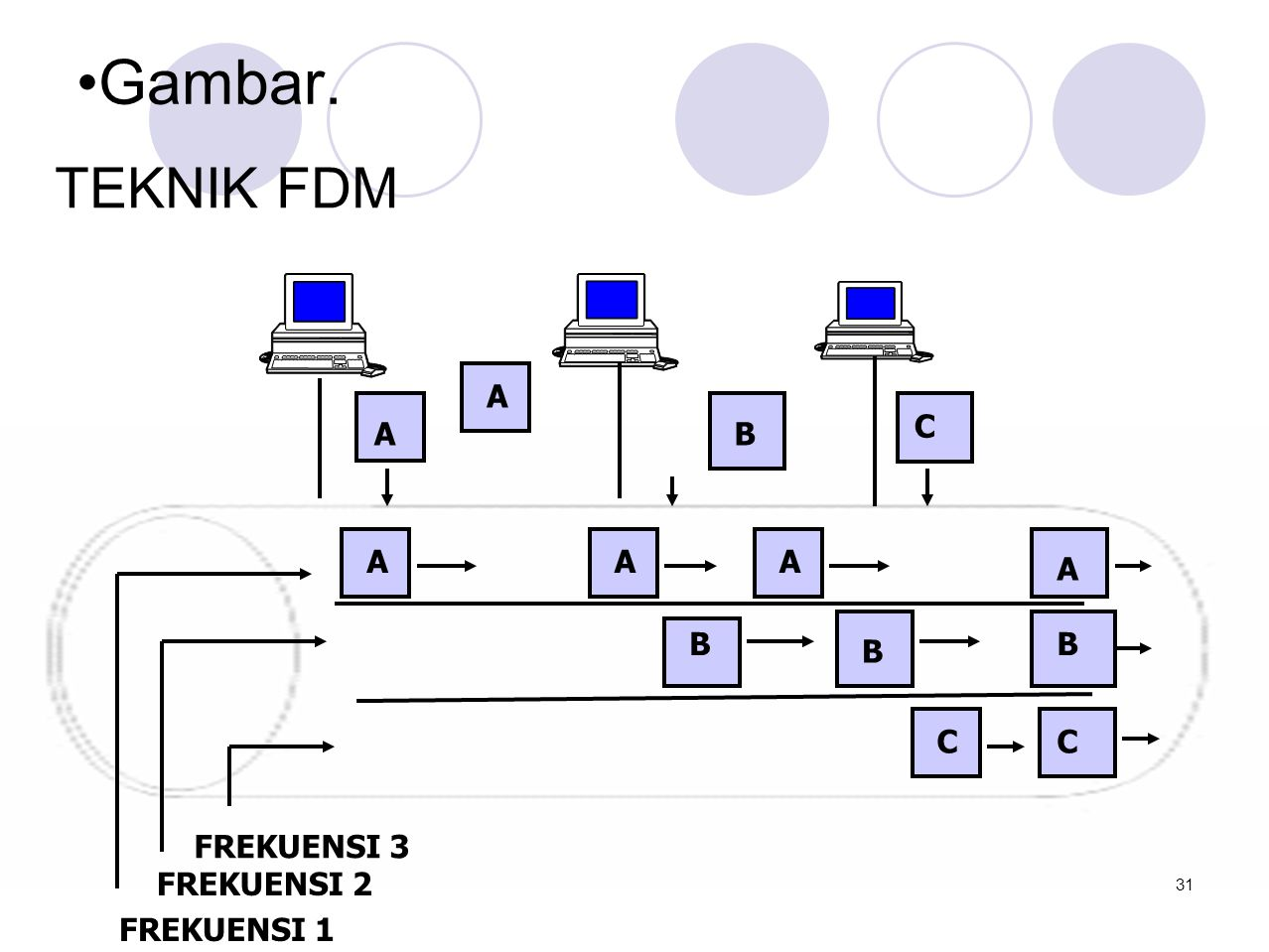 •Gambar. TEKNIK FDM AB C AAA A A B B B CC FREKUENSI 3 FREKUENSI 2 FREKUENSI 1 31