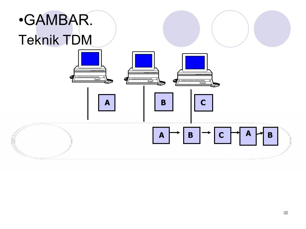 •GAMBAR. Teknik TDM BAC A A BCB 32
