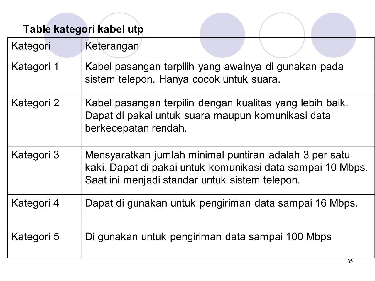 Table kategori kabel utp KategoriKeterangan Kategori 1Kabel pasangan terpilih yang awalnya di gunakan pada sistem telepon. Hanya cocok untuk suara. Ka