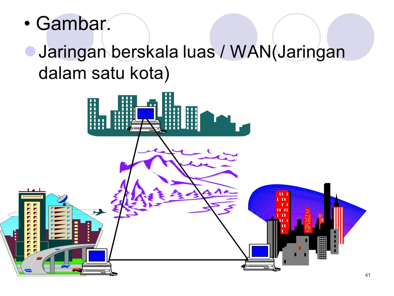 • Gambar.  Jaringan berskala luas / WAN(Jaringan dalam satu kota) 41