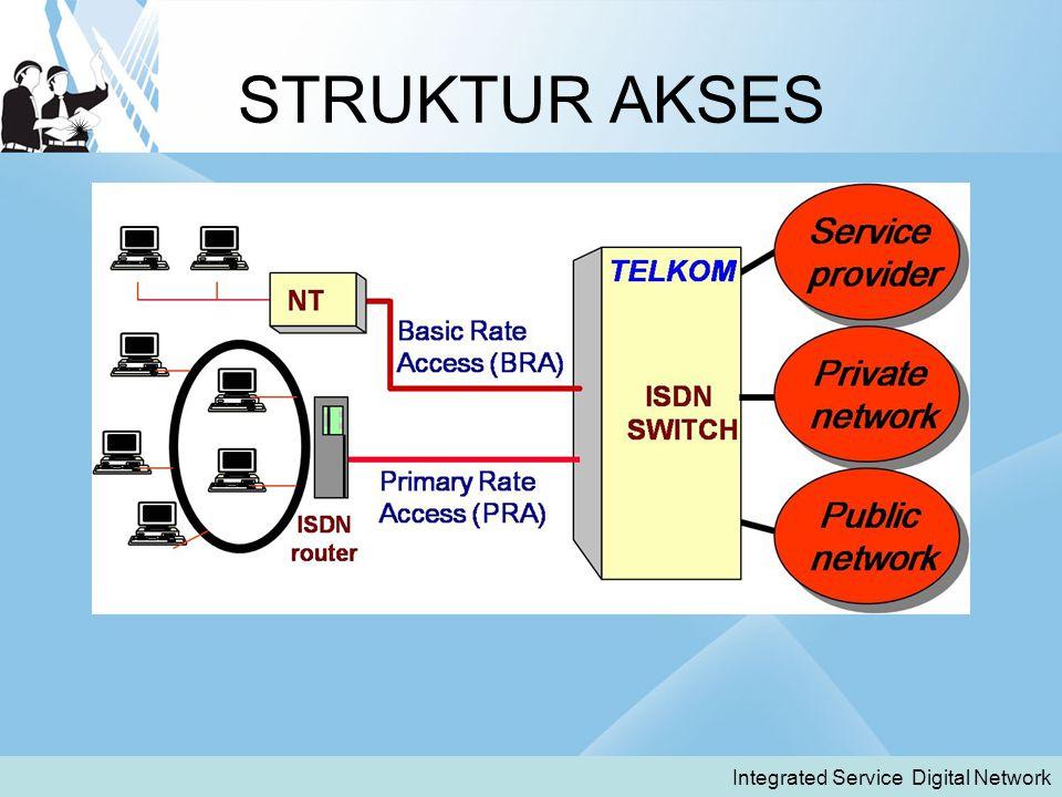 STRUKTUR AKSES Integrated Service Digital Network