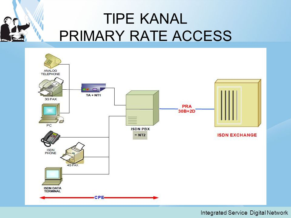 TIPE KANAL PRIMARY RATE ACCESS Integrated Service Digital Network