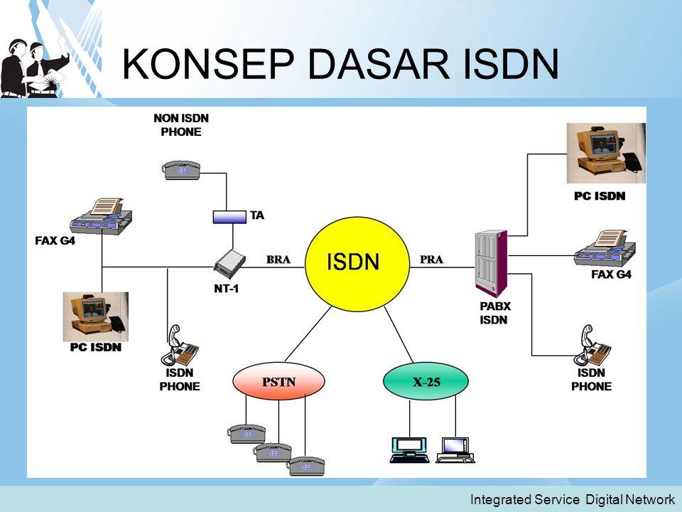 KONSEP DASAR ISDN Integrated Service Digital Network