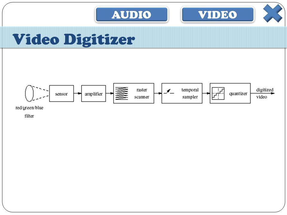 AUDIO VIDEO Video Digitizer