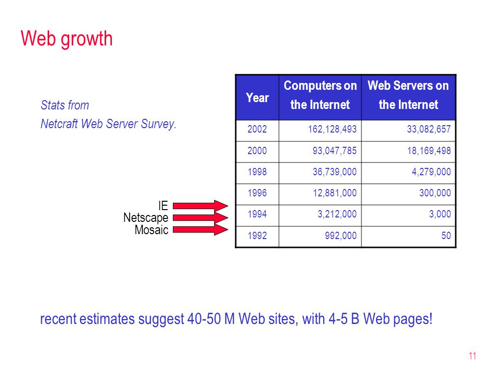 11 Web growth Stats from Netcraft Web Server Survey. recent estimates suggest 40-50 M Web sites, with 4-5 B Web pages! Mosaic Netscape IE Year Compute