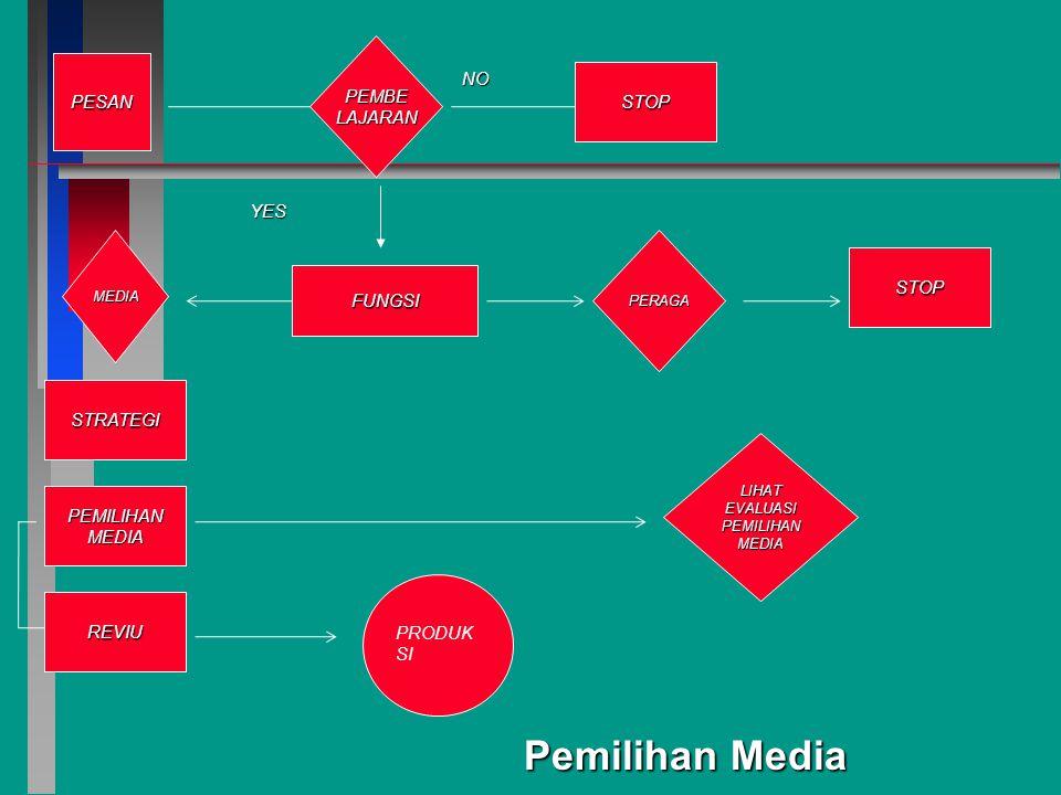 PESAN FUNGSI PEMBELAJARAN MEDIA PERAGA STOP NO LIHATEVALUASIPEMILIHANMEDIA YES Pemilihan Media STOP STRATEGI PEMILIHANMEDIA REVIU PRODUK SI