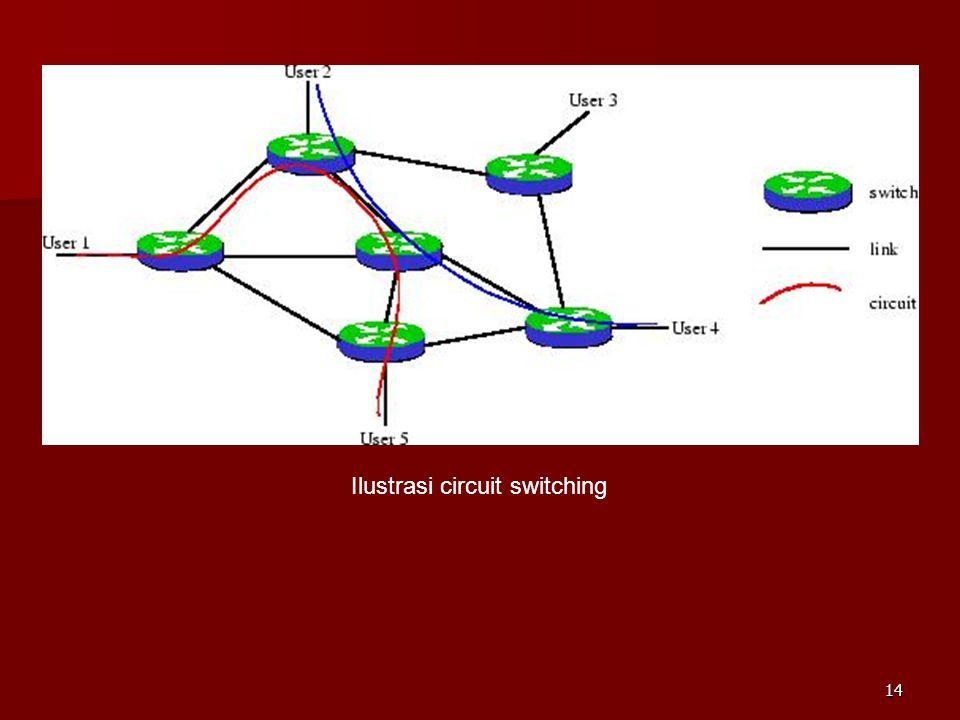 13 Timing diagram Circuit switching antara node A dengan node D yang melalui node B dan C Pembentukan koneksi Transfer informasi Pemutusan koneksi