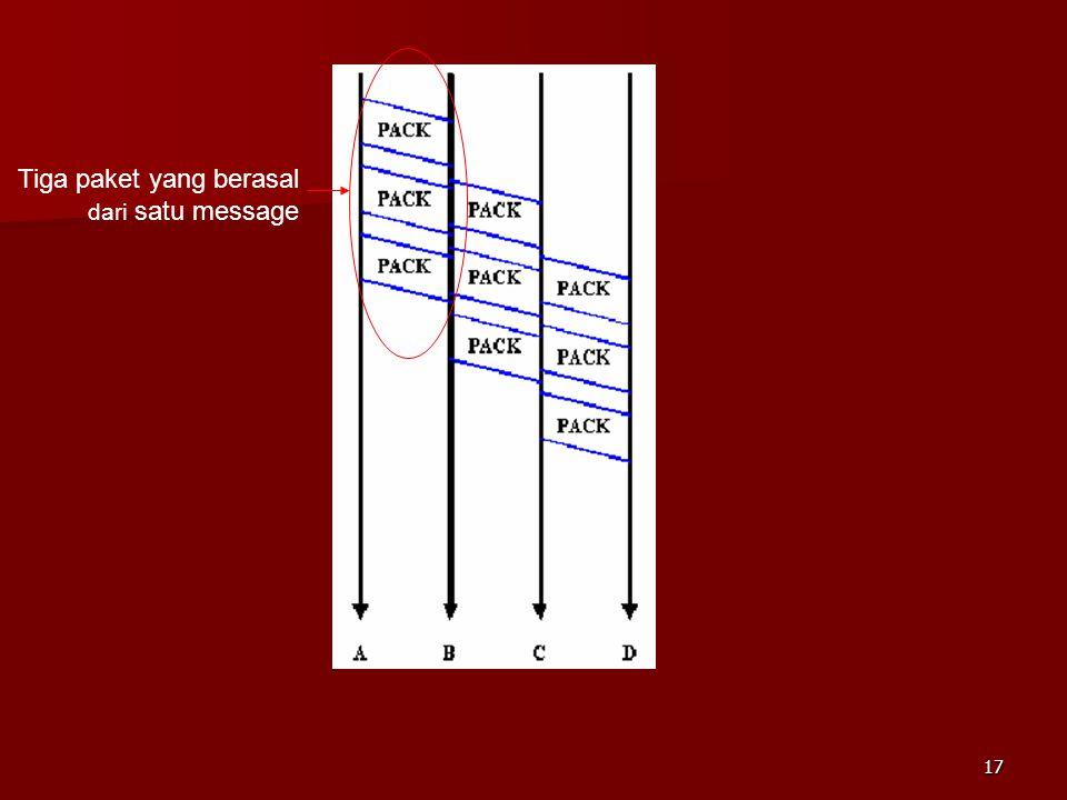 16  Datagram packet swicthing –Connectionless  Tidak ada pembentukan koneksi dahulu –Paket-paket yang dikirimkan diberi identifier node pengirim dan