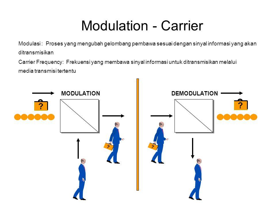 Modulation - Carrier DEMODULATIONMODULATION ?? ? ? Modulasi : Proses yang mengubah gelombang pembawa sesuai dengan sinyal informasi yang akan ditransm