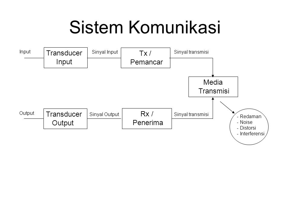 Sistem Komunikasi Transducer Input Transducer Output Tx / Pemancar Rx / Penerima Media Transmisi Input Output - Redaman - Noise - Distorsi - Interferensi Sinyal Input Sinyal Output Sinyal transmisi