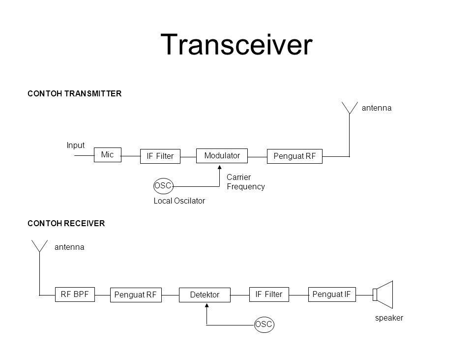 Transceiver Mic Input IF Filter CONTOH TRANSMITTER OSC Penguat RF antenna CONTOH RECEIVER RF BPF antenna OSC IF Filter speaker Local Oscilator Carrier